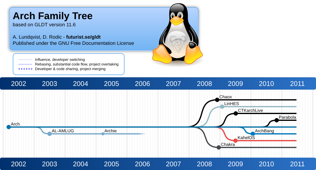 gnulinux distribution timeline