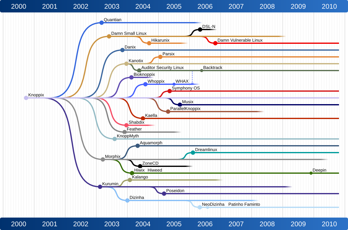 Explaining And Observing Gnu Linux Distribution Timeline